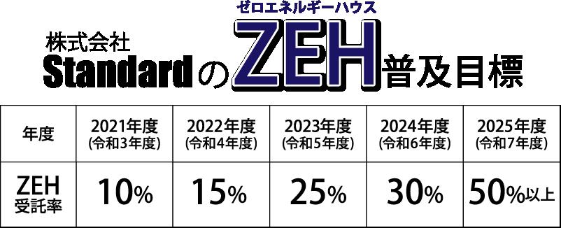 StandardのZEH普及目標