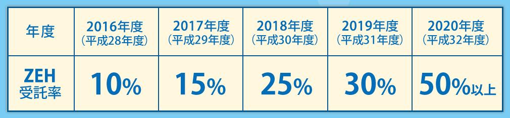 ZEH受託率の目標